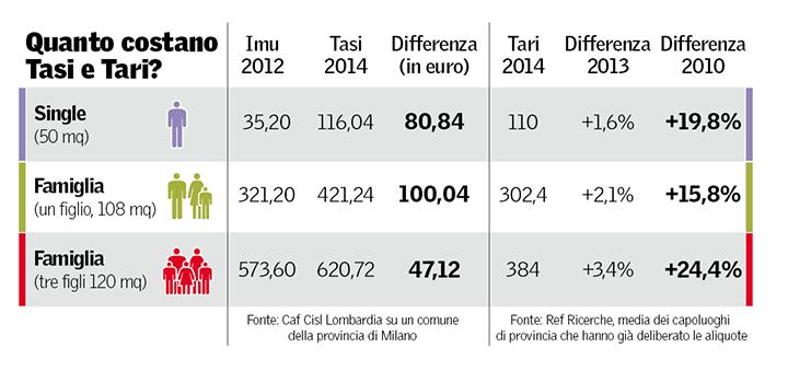 tasi-tari-confronto-tasse.balzelli-stangata-comunale-comuni-marsala-comune-marsalanews