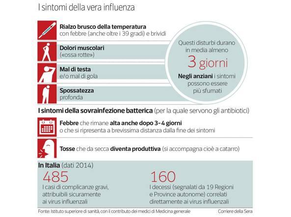 sintomi-influenza-fotozoom-kzeE-U43120948719384OGE-1224x916@Corriere-Web-Sezioni-593x443