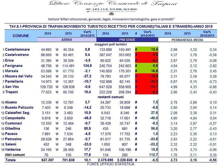turismo-arrivi-presenze-dati-consorzio-trapani-2014-2015