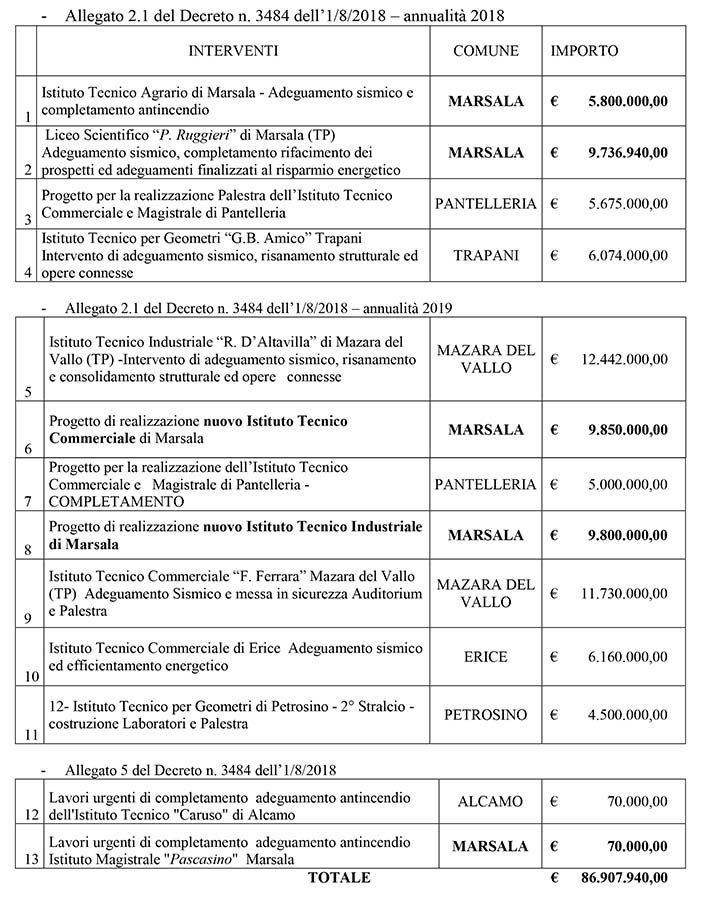 Edilizia scolastica in Provincia, 35 milioni per Marsala