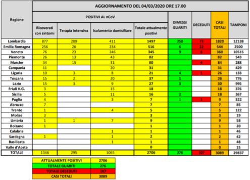 Tabella aggiornata al 4 marzo 2020 dei contagiati in Italia (fonte Protezione Civile)